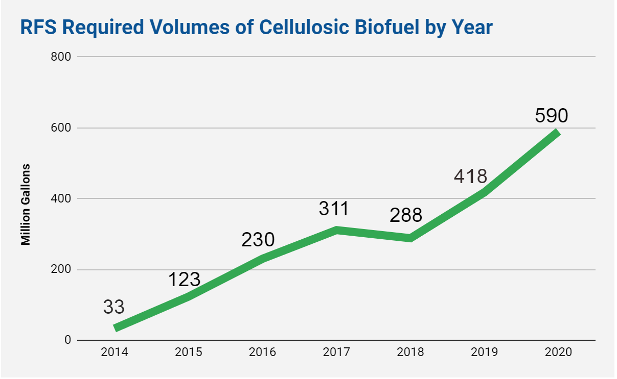 A line graph showing the increasing demand for cellulosic biofuel.
